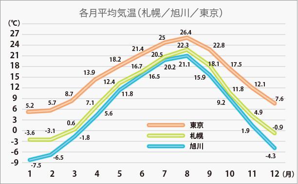各月の平均気温