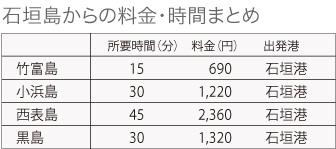 石垣島から離島へのフェリー料金