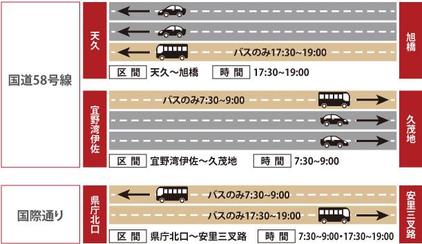 58号線と国際通りのバスレーン規制