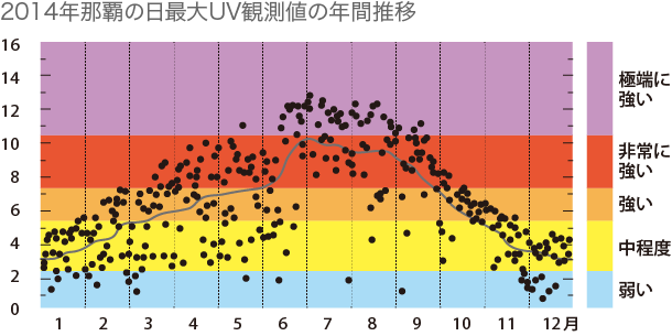 UV観測地の年間推移