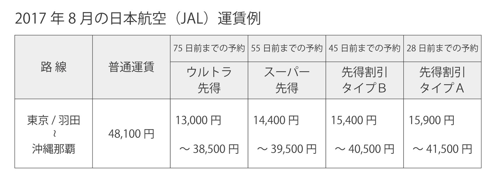 8月JAL運賃