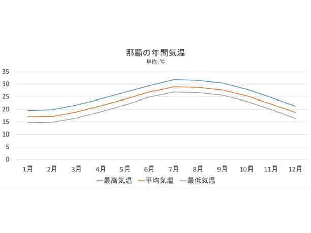 年間気温グラフ